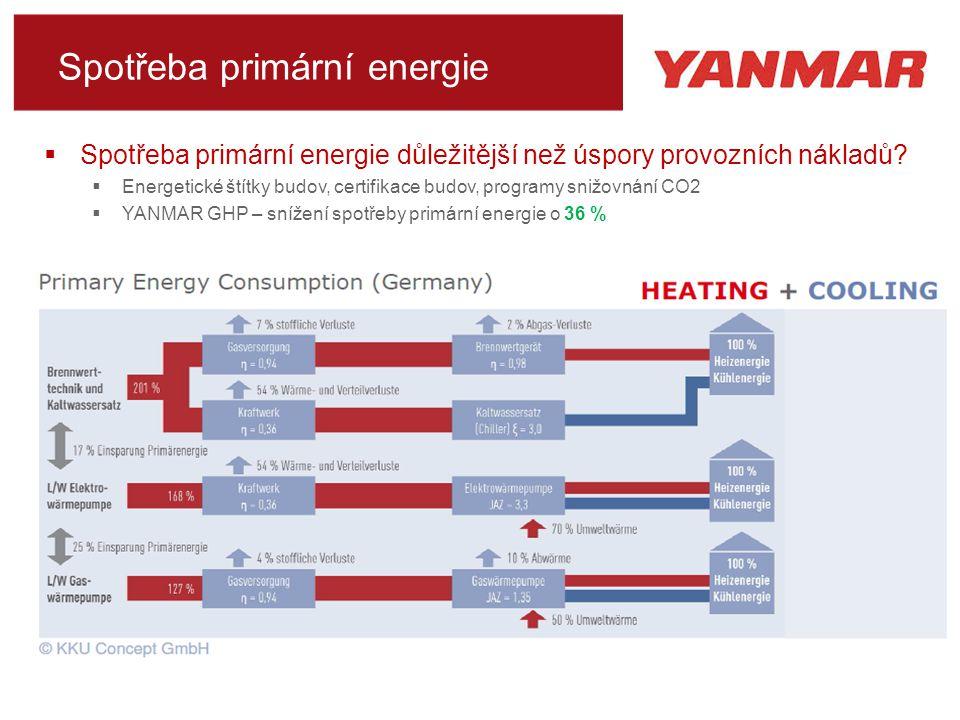 Spotřeba primární energie  Spotřeba primární energie důležitější než úspory provozních nákladů.