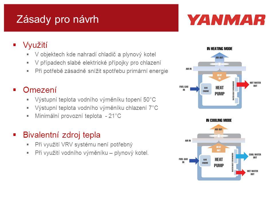Zásady pro návrh  Využití  V objektech kde nahradí chladič a plynový kotel  V případech slabé elektrické přípojky pro chlazení  Při potřebě zásadně snížit spotřebu primární energie  Omezení  Výstupní teplota vodního výměníku topení 50°C  Výstupní teplota vodního výměníku chlazení 7°C  Minimální provozní teplota - 21°C  Bivalentní zdroj tepla  Při využití VRV systému není potřebný  Při využití vodního výměníku – plynový kotel.