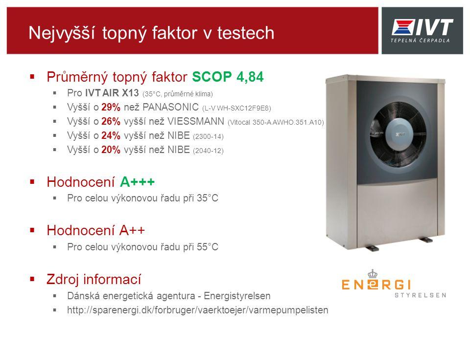 Nejvyšší topný faktor v testech  Průměrný topný faktor SCOP 4,84  Pro IVT AIR X13 (35°C, průměrné klima)  Vyšší o 29% než PANASONIC (L-V WH-SXC12F9E8)  Vyšší o 26% vyšší než VIESSMANN (Vitocal 350-A AWHO.351.A10)  Vyšší o 24% vyšší než NIBE (2300-14)  Vyšší o 20% vyšší než NIBE (2040-12)  Hodnocení A+++  Pro celou výkonovou řadu při 35°C  Hodnocení A++  Pro celou výkonovou řadu při 55°C  Zdroj informací  Dánská energetická agentura - Energistyrelsen  http://sparenergi.dk/forbruger/vaerktoejer/varmepumpelisten