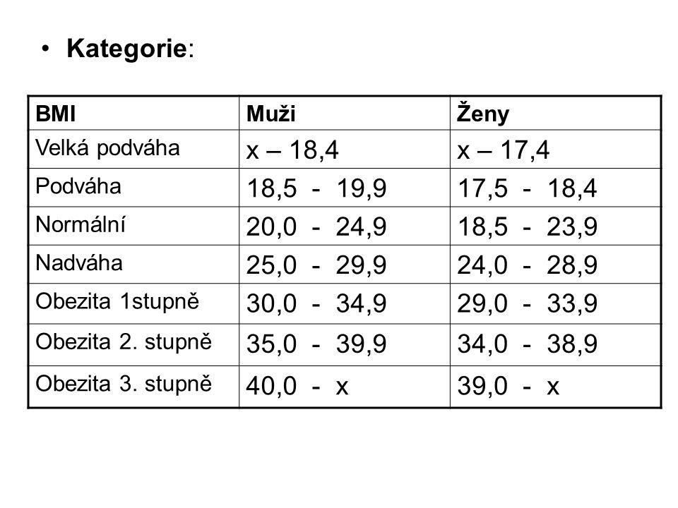 Kategorie: BMIMužiŽeny Velká podváha x – 18,4x – 17,4 Podváha 18,5 - 19,917,5 - 18,4 Normální 20,0 - 24,918,5 - 23,9 Nadváha 25,0 - 29,924,0 - 28,9 Obezita 1stupně 30,0 - 34,929,0 - 33,9 Obezita 2.