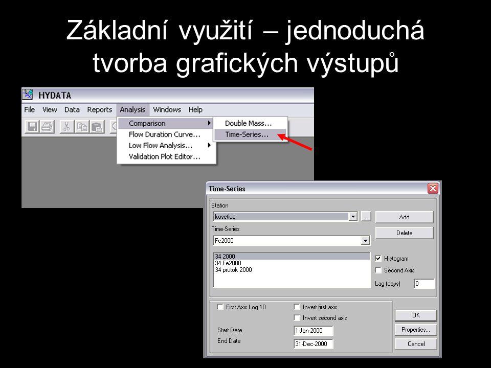 Základní využití – jednoduchá tvorba grafických výstupů