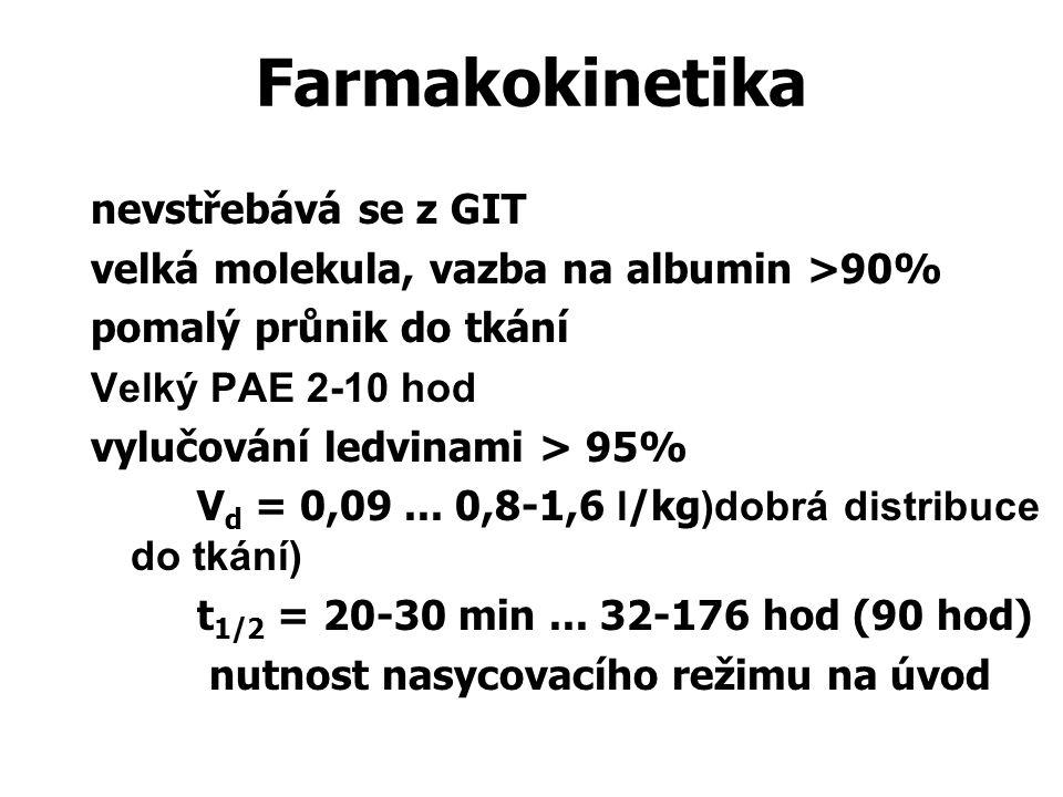 Farmakokinetika nevstřebává se z GIT velká molekula, vazba na albumin >90% pomalý průnik do tkání Velký PAE 2-10 hod vylučování ledvinami > 95% V d =