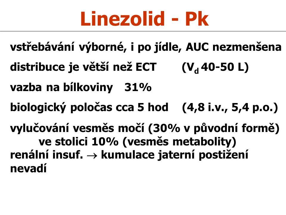Linezolid - Pk vstřebávání výborné, i po jídle, AUC nezmenšena distribuce je větší než ECT (V d 40-50 L) vazba na bílkoviny 31% biologický poločas cca