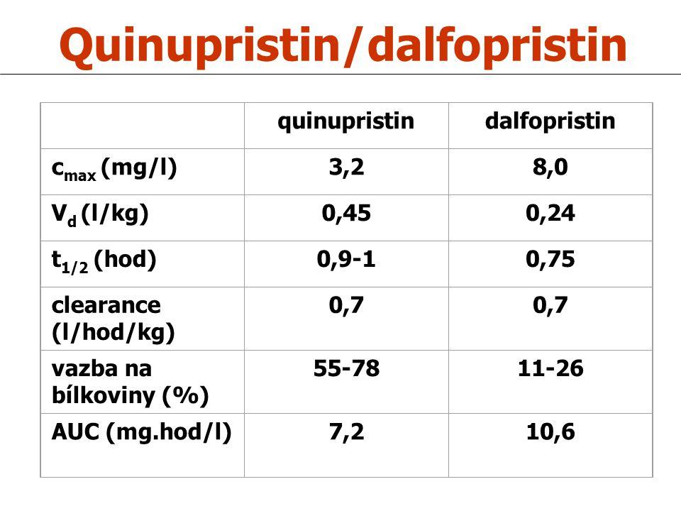 Quinupristin/dalfopristin quinupristindalfopristin c max (mg/l)3,28,0 V d (l/kg)0,450,24 t 1/2 (hod)0,9-10,75 clearance (l/hod/kg) 0,7 vazba na bílkov