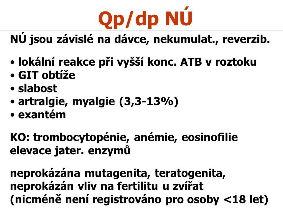 Qp/dp NÚ NÚ jsou závislé na dávce, nekumulat., reverzib. lokální reakce při vyšší konc. ATB v roztoku GIT obtíže slabost artralgie, myalgie (3,3-13%)