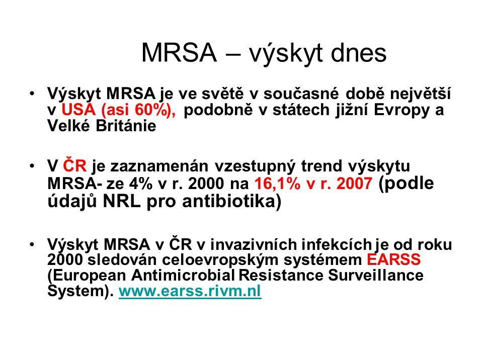 MRSA – výskyt dnes Výskyt MRSA je ve světě v současné době největší v USA (asi 60%), podobně v státech jižní Evropy a Velké Británie V ČR je zaznamená