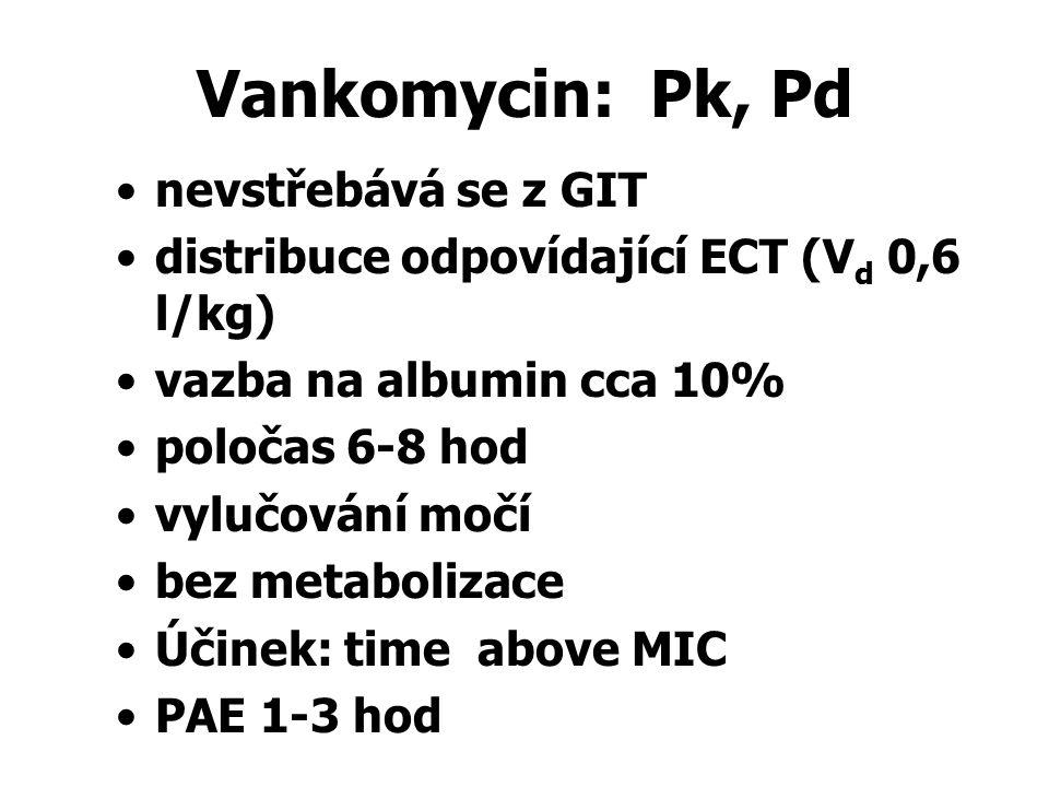 Vankomycin: Pk, Pd nevstřebává se z GIT distribuce odpovídající ECT (V d 0,6 l/kg) vazba na albumin cca 10% poločas 6-8 hod vylučování močí bez metabo