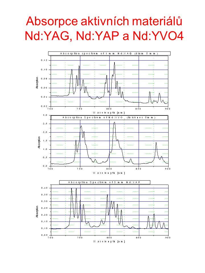 Absorpce aktivních materiálů Nd:YAG, Nd:YAP a Nd:YVO4