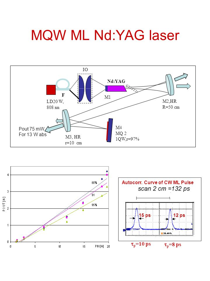 MQW ML Nd:YAG laser LD20 W, 808 nn IO Nd:YAG M3, HR r=10 cm M2,HR R=50 cm F M1M1 M4 MQ 2 1QW,r=97% Pout 75 mW For 13 W abs Autocorr.