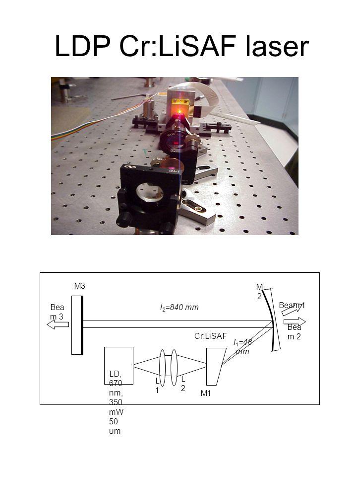LDP Cr:LiSAF laser M2M2 M3 L1L1 L2L2 Beam 1 l 2 =840 mm l 1 =48 mm LD, 670 nm, 350 mW 50 um Cr:LiSAF Bea m 2 Bea m 3 M1