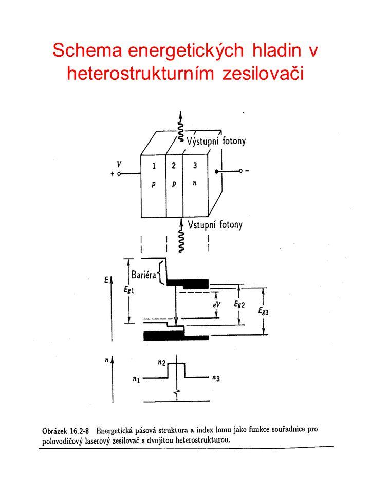 Lineární 20 W dioda