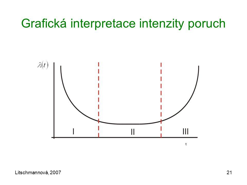 Litschmannová, 200721 Grafická interpretace intenzity poruch t