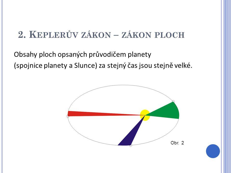 2. K EPLERŮV ZÁKON – ZÁKON PLOCH Obsahy ploch opsaných průvodičem planety (spojnice planety a Slunce) za stejný čas jsou stejně velké. Obr. 2