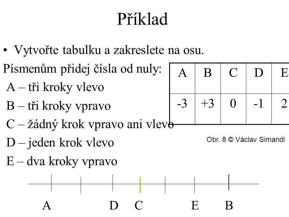 Příklad A D C E B Vytvořte tabulku a zakreslete na osu. Písmenům přidej čísla od nuly: A – tři kroky vlevo B – tři kroky vpravo C – žádný krok vpravo