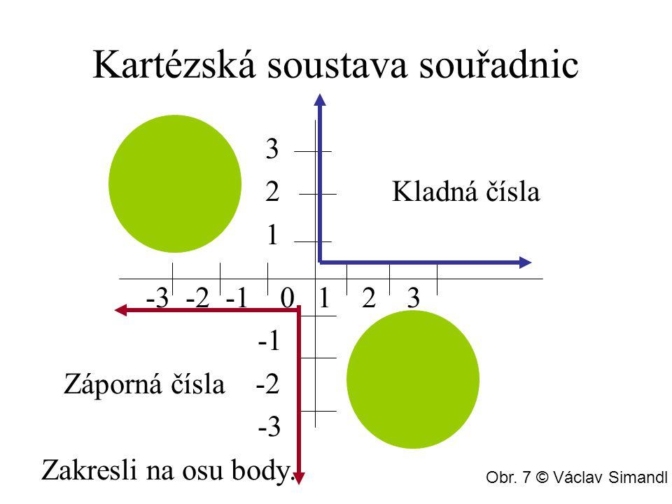 Kartézská soustava souřadnic 3 2 Kladná čísla 1 -3 -2 -1 0 1 2 3 Záporná čísla -2 -3 Zakresli na osu body.