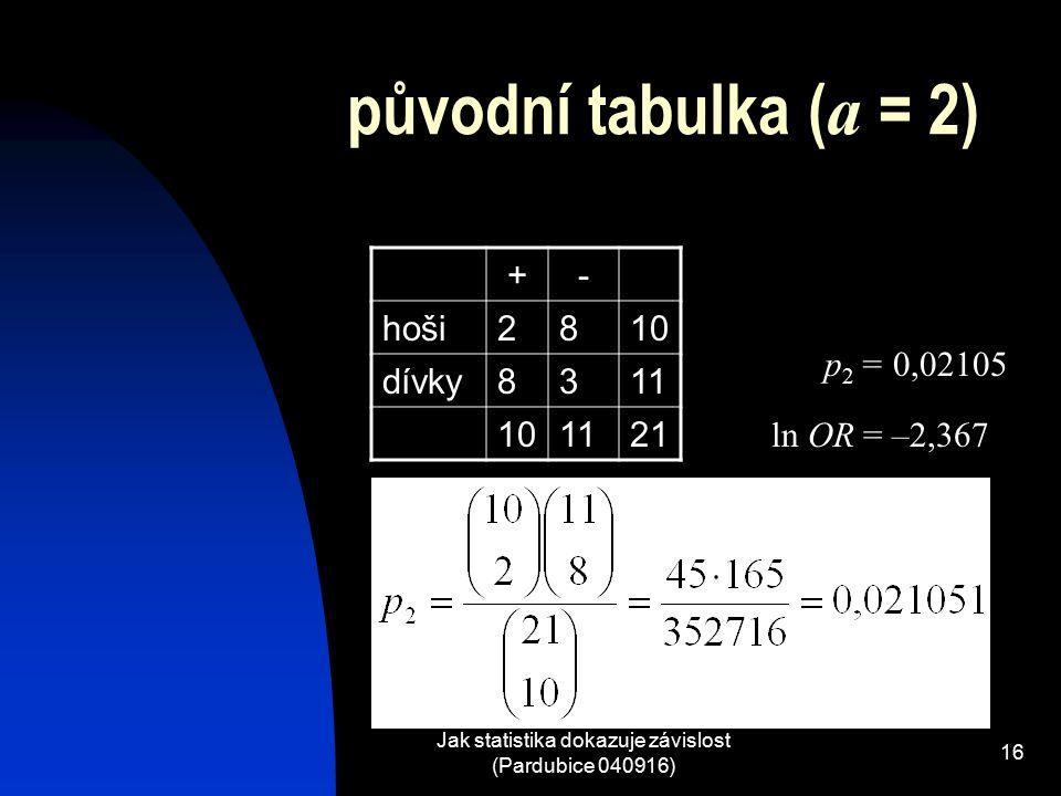 Jak statistika dokazuje závislost (Pardubice 040916) 16 původní tabulka ( a = 2) +- hoši2810 dívky8311 101121 p 2 = 0,02105 ln OR = –2,367