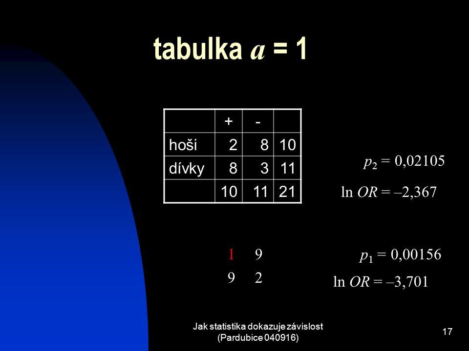 Jak statistika dokazuje závislost (Pardubice 040916) 17 tabulka a = 1 +- hoši2810 dívky8311 101121 p 1 = 0,00156 ln OR = –3,701 19 92 p 2 = 0,02105 ln OR = –2,367