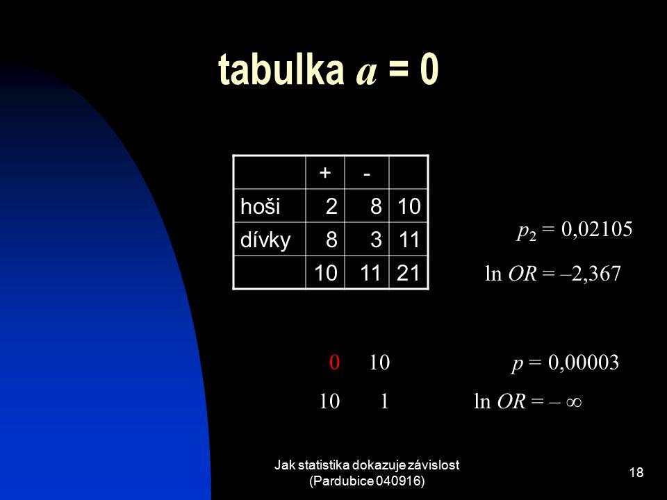 Jak statistika dokazuje závislost (Pardubice 040916) 18 tabulka a = 0 +- hoši2810 dívky8311 101121 p = 0,00003 ln OR = –  010 1 p 2 = 0,02105 ln OR = –2,367