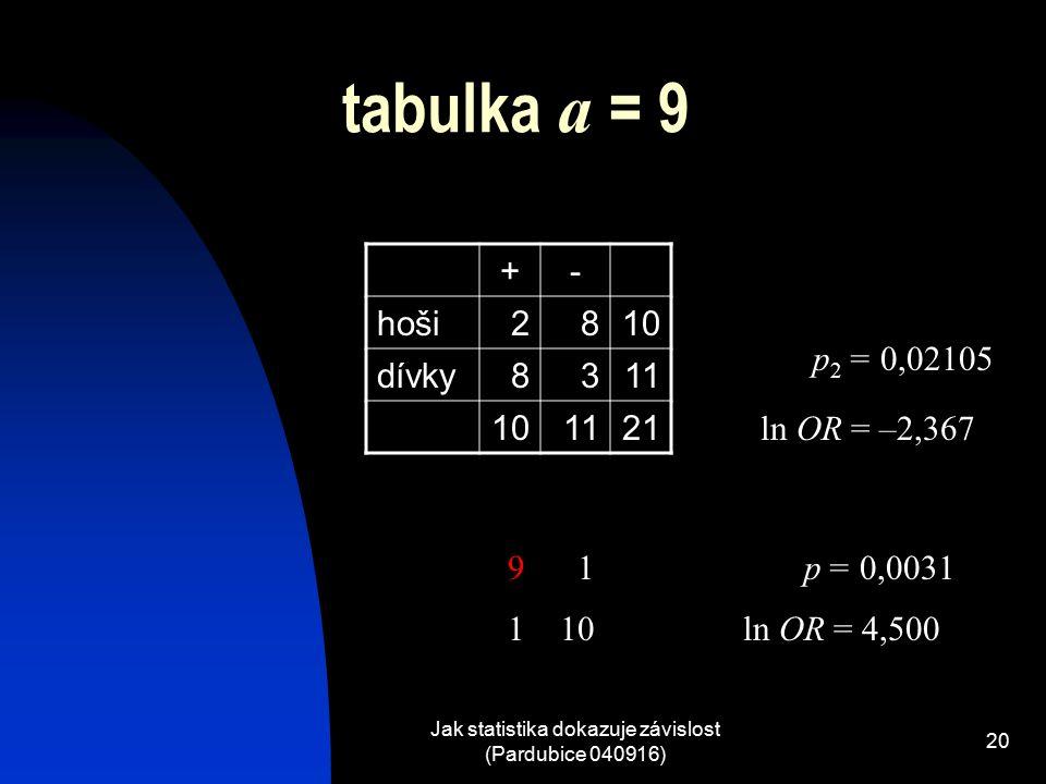 Jak statistika dokazuje závislost (Pardubice 040916) 20 tabulka a = 9 +- hoši2810 dívky8311 101121 p = 0,0031 ln OR = 4,500 91 110 p 2 = 0,02105 ln OR = –2,367