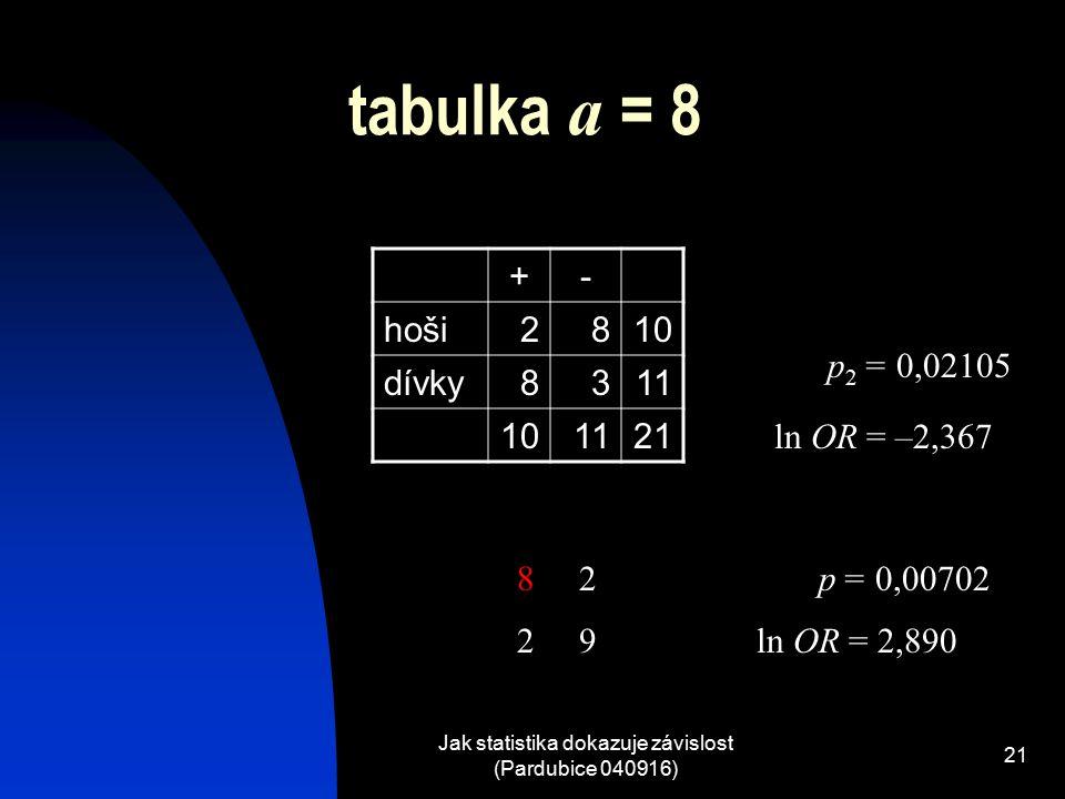 Jak statistika dokazuje závislost (Pardubice 040916) 21 tabulka a = 8 +- hoši2810 dívky8311 101121 p = 0,00702 ln OR = 2,890 82 29 p 2 = 0,02105 ln OR = –2,367