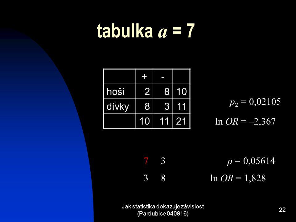 Jak statistika dokazuje závislost (Pardubice 040916) 22 tabulka a = 7 +- hoši2810 dívky8311 101121 p = 0,05614 ln OR = 1,828 73 38 p 2 = 0,02105 ln OR = –2,367