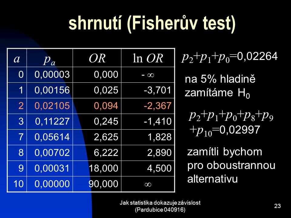 Jak statistika dokazuje závislost (Pardubice 040916) 23 shrnutí (Fisherův test) apapa ORln OR 00,000030,000 -  10,001560,025-3,701 20,021050,094-2,367 30,112270,245-1,410 70,056142,6251,828 80,007026,2222,890 90,0003118,0004,500 100,0000090,000  p 2 +p 1 +p 0 = 0,02264 na 5% hladině zamítáme H 0 p 2 +p 1 +p 0 +p 8 +p 9 +p 10 = 0,02997 zamítli bychom pro oboustrannou alternativu
