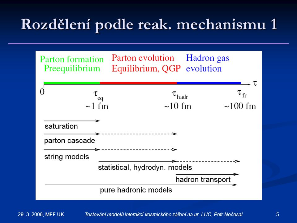 29. 3. 2006, MFF UK 5Testování modelů interakcí kosmického záření na ur. LHC, Petr Nečesal Rozdělení podle reak. mechanismu 1