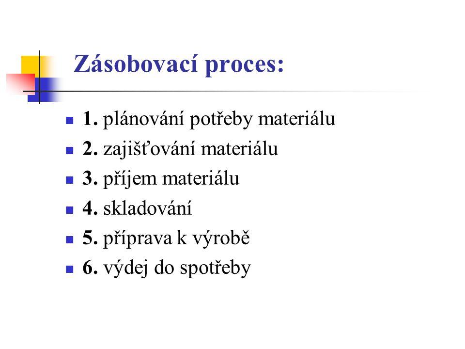 Zásobovací proces: 1. plánování potřeby materiálu 2. zajišťování materiálu 3. příjem materiálu 4. skladování 5. příprava k výrobě 6. výdej do spotřeby