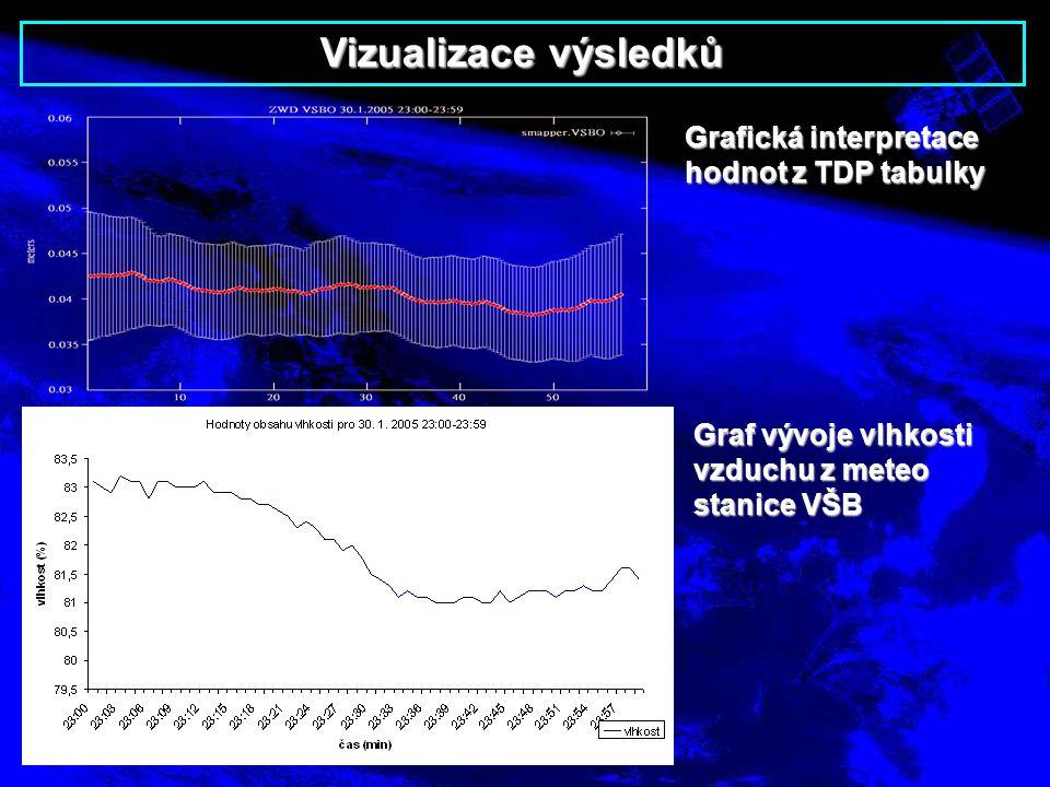 Vizualizace výsledků Grafická interpretace hodnot z TDP tabulky Graf vývoje vlhkosti vzduchu z meteo stanice VŠB