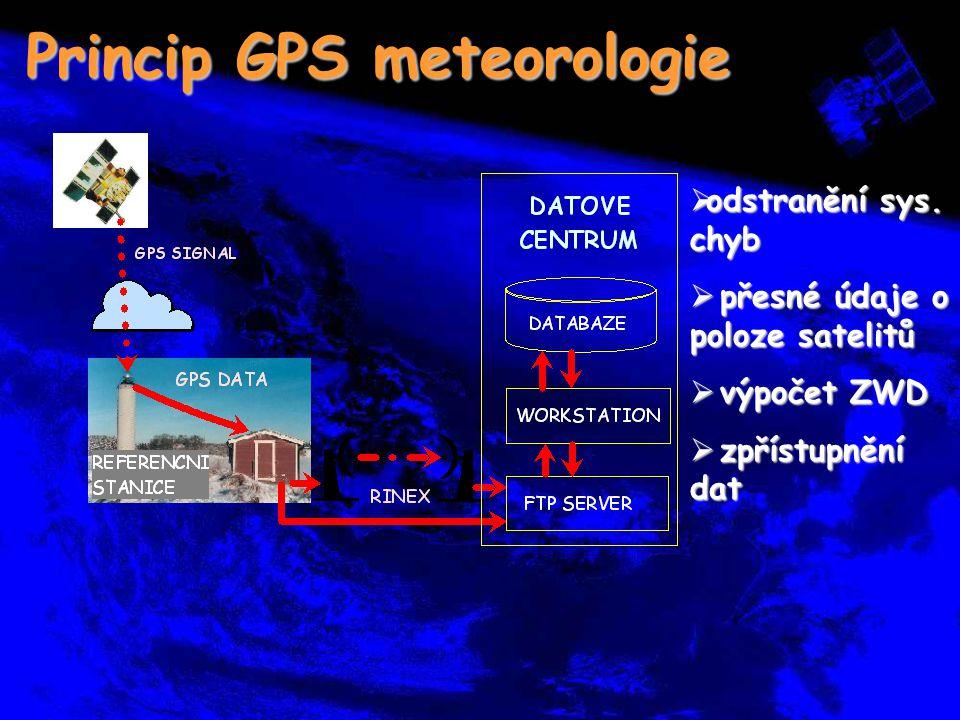 Princip GPS meteorologie  odstranění sys. chyb  přesné údaje o poloze satelitů  výpočet ZWD  zpřístupnění dat