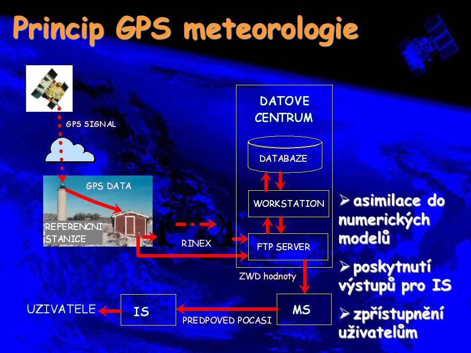 Princip GPS meteorologie  asimilace do numerických modelů  poskytnutí výstupů pro IS  zpřístupnění uživatelům