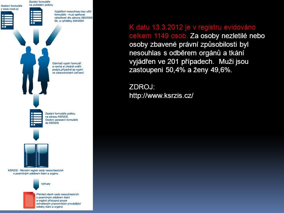 K datu 13.3.2012 je v registru evidováno celkem 1149 osob. Za osoby nezletilé nebo osoby zbavené právní způsobilosti byl nesouhlas s odběrem orgánů a