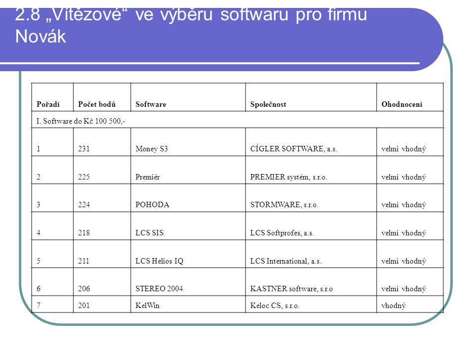 """2.8 """"Vítězové"""" ve výběru softwaru pro firmu Novák PořadíPočet bodůSoftwareSpolečnostOhodnocení I. Software do Kč 100 500,- 1231Money S3CÍGLER SOFTWARE"""