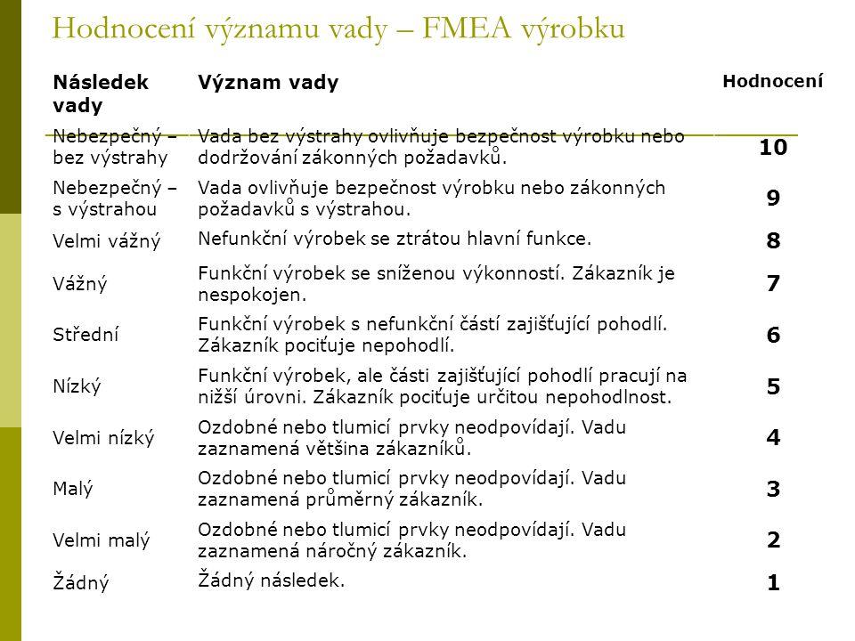 Hodnocení významu vady – FMEA výrobku Následek vady Význam vady Hodnocení Nebezpečný – bez výstrahy Vada bez výstrahy ovlivňuje bezpečnost výrobku neb