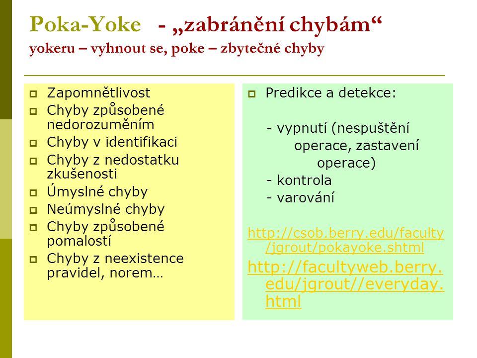 """Poka-Yoke - """"zabránění chybám"""" yokeru – vyhnout se, poke – zbytečné chyby  Zapomnětlivost  Chyby způsobené nedorozuměním  Chyby v identifikaci  Ch"""