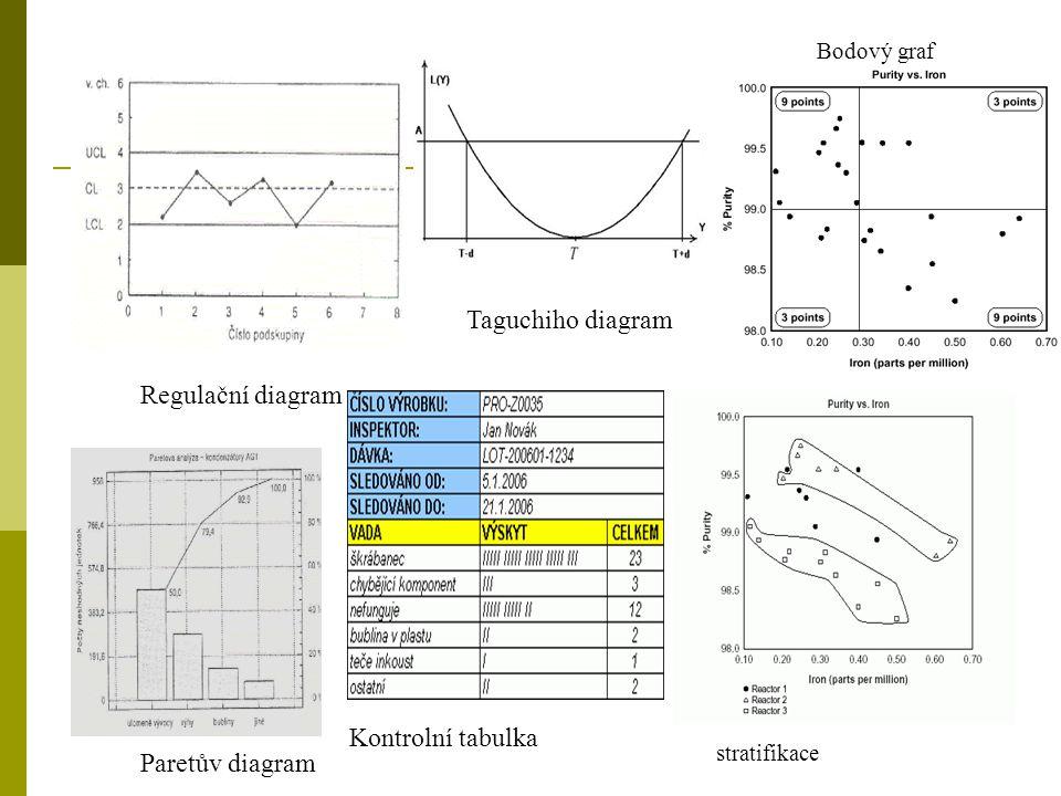 Paretův diagram Kontrolní tabulka Regulační diagram Taguchiho diagram Bodový graf stratifikace