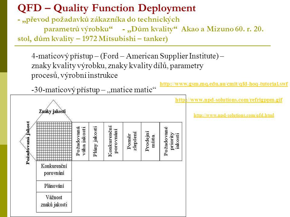 """QFD – Quality Function Deployment - """"převod požadavků zákazníka do technických parametrů výrobku"""" - """"Dům kvality"""" Akao a Mizuno 60. r. 20. stol, dům k"""