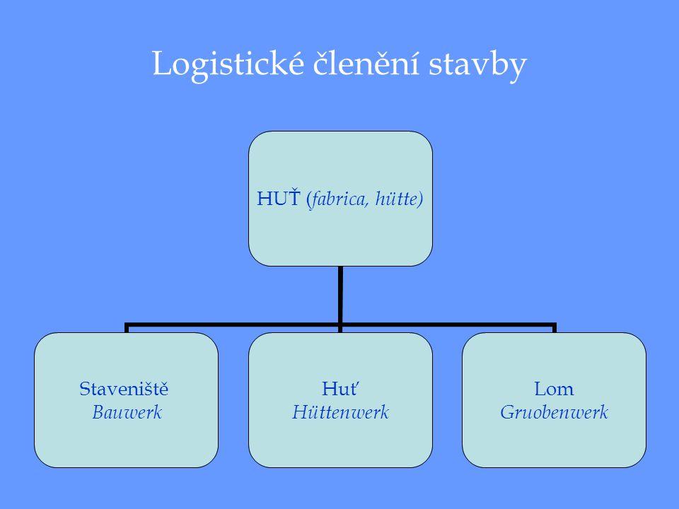 Logistické členění stavby HUŤ ( fabrica, hütte) Staveniště Bauwerk Huť Hüttenwerk Lom Gruobenwerk