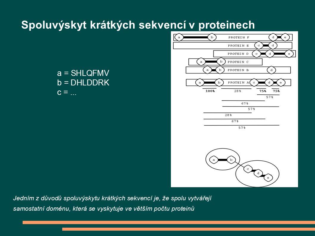 Jedním z důvodů spoluvýskytu krátkých sekvencí je, že spolu vytvářejí samostatní doménu, která se vyskytuje ve větším počtu proteinů Spoluvýskyt krátkých sekvencí v proteinech a = SHLQFMV b = DHLDDRK c =...