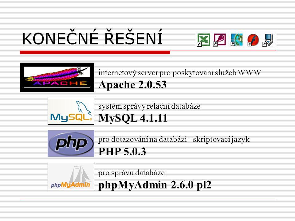 KONEČNÉ ŘEŠENÍ internetový server pro poskytování služeb WWW Apache 2.0.53 systém správy relační databáze MySQL 4.1.11 pro dotazování na databázi - skriptovací jazyk PHP 5.0.3 pro správu databáze: phpMyAdmin 2.6.0 pl2
