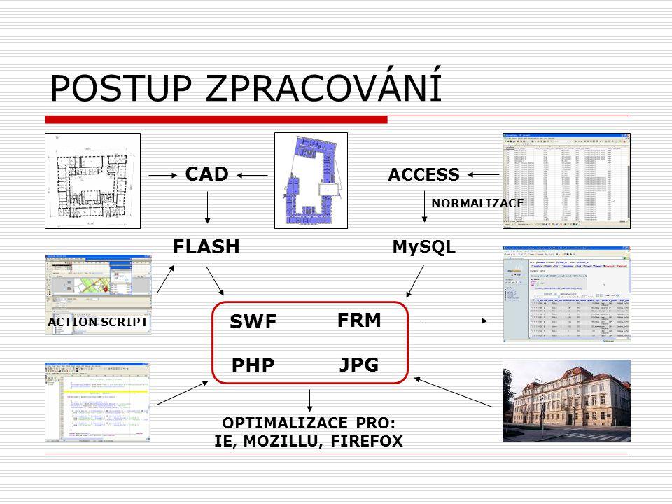 POSTUP ZPRACOVÁNÍ CAD FLASH ACCESS MySQL SWF FRM PHP JPG NORMALIZACE ACTION SCRIPT OPTIMALIZACE PRO: IE, MOZILLU, FIREFOX