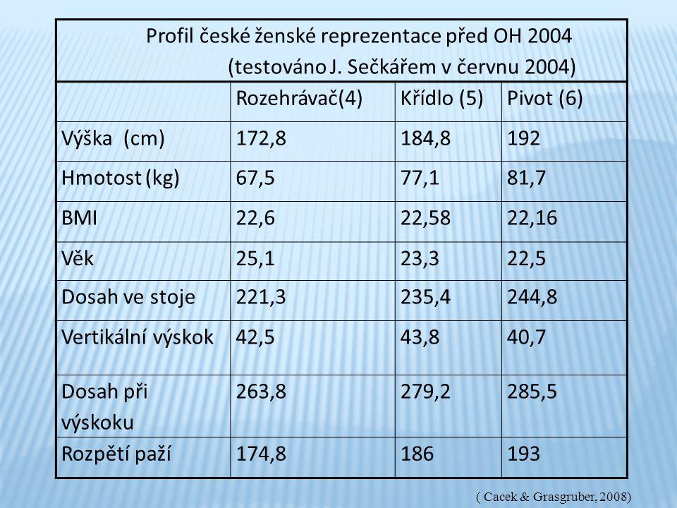 Profil české ženské reprezentace před OH 2004 (testováno J. Sečkářem v červnu 2004) Rozehrávač(4)Křídlo (5)Pivot (6) Výška (cm)172,8184,8192 Hmotost (