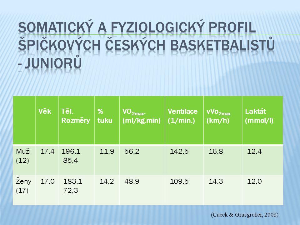 VěkTěl. Rozměry % tuku VO 2max. (ml/kg.min) Ventilace (1/min.) vVo 2max (km/h) Laktát (mmol/l) Muži (12) 17,4196,1 85,4 11,9 56,2 142,5 16,8 12,4 Ženy