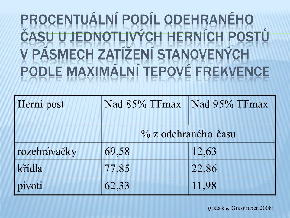 Herní postNad 85% TFmaxNad 95% TFmax % z odehraného času rozehrávačky69,5812,63 křídla77,8522,86 pivoti62,3311,98 (Cacek & Grasgruber, 2008)