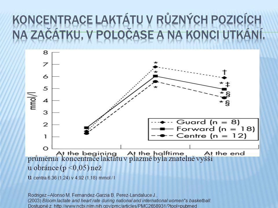 průměrná koncentrace laktátu v plazmě byla znatelně vyšší u obránce (p <0,05) než u centra 6,36 (1,24) v 4,92 (1,18) mmol / l Rodrigez –Alonso M, Fern