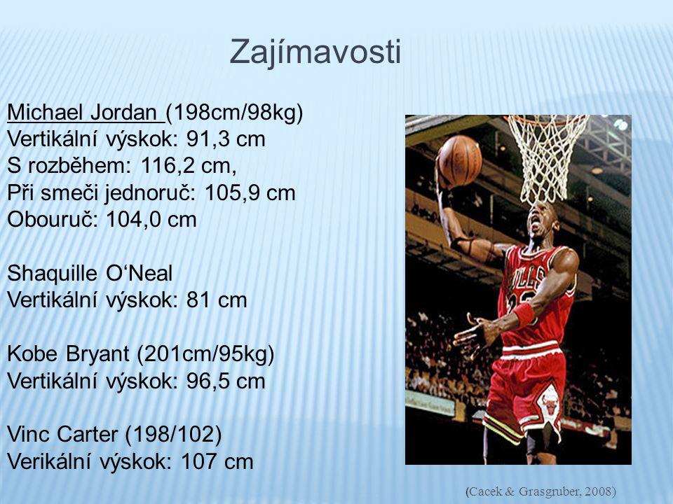 Zajímavosti Michael Jordan (198cm/98kg) Vertikální výskok: 91,3 cm S rozběhem: 116,2 cm, Při smeči jednoruč: 105,9 cm Obouruč: 104,0 cm Shaquille O'Ne