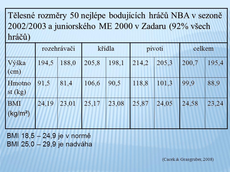 Tělesné rozměry 50 nejlépe bodujících hráčů NBA v sezoně 2002/2003 a juniorského ME 2000 v Zadaru (92% všech hráčů) rozehrávačikřídlapivoticelkem Výšk
