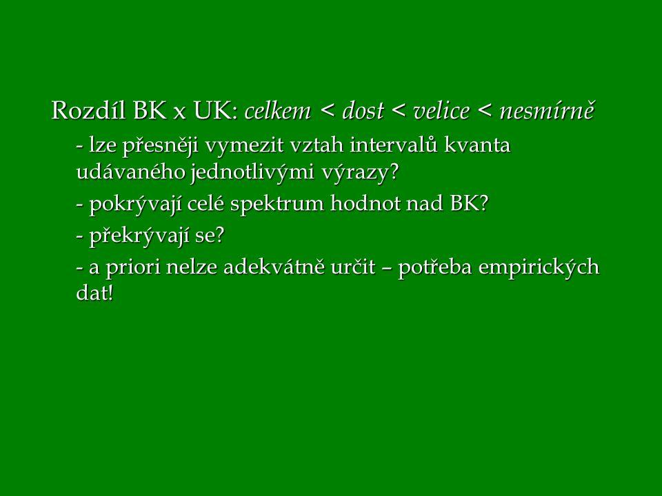 Rozdíl BK x UK: celkem < dost < velice < nesmírně - lze přesněji vymezit vztah intervalů kvanta udávaného jednotlivými výrazy? - pokrývají celé spektr