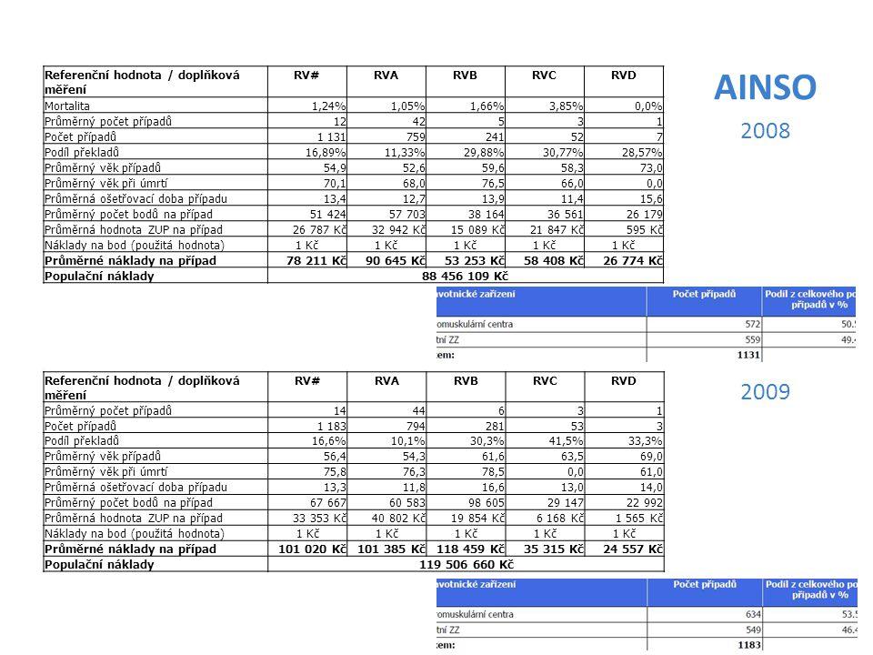 Referenční hodnota / doplňková měření RV#RVARVBRVCRVD Mortalita1,24%1,05%1,66%3,85%0,0% Průměrný počet případů1242531 Počet případů1 131759241527 Podíl překladů16,89%11,33%29,88%30,77%28,57% Průměrný věk případů54,952,659,658,373,0 Průměrný věk při úmrtí70,168,076,566,00,0 Průměrná ošetřovací doba případu13,412,713,911,415,6 Průměrný počet bodů na případ51 42457 70338 16436 56126 179 Průměrná hodnota ZUP na případ26 787 Kč32 942 Kč15 089 Kč21 847 Kč595 Kč Náklady na bod (použitá hodnota)1 Kč Průměrné náklady na případ78 211 Kč90 645 Kč53 253 Kč58 408 Kč26 774 Kč Populační náklady88 456 109 Kč AINSO 2008 Referenční hodnota / doplňková měření RV#RVARVBRVCRVD Průměrný počet případů1444631 Počet případů1 183794281533 Podíl překladů16,6%10,1%30,3%41,5%33,3% Průměrný věk případů56,454,361,663,569,0 Průměrný věk při úmrtí75,876,378,50,061,0 Průměrná ošetřovací doba případu13,311,816,613,014,0 Průměrný počet bodů na případ67 66760 58398 60529 14722 992 Průměrná hodnota ZUP na případ33 353 Kč40 802 Kč19 854 Kč6 168 Kč1 565 Kč Náklady na bod (použitá hodnota)1 Kč Průměrné náklady na případ101 020 Kč101 385 Kč118 459 Kč35 315 Kč24 557 Kč Populační náklady119 506 660 Kč 2009