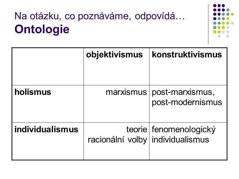 Na otázku, co poznáváme, odpovídá… Ontologie objektivismuskonstruktivismus holismusmarxismuspost-marxismus, post-modernismus individualismusteorie racionální volby fenomenologický individualismus